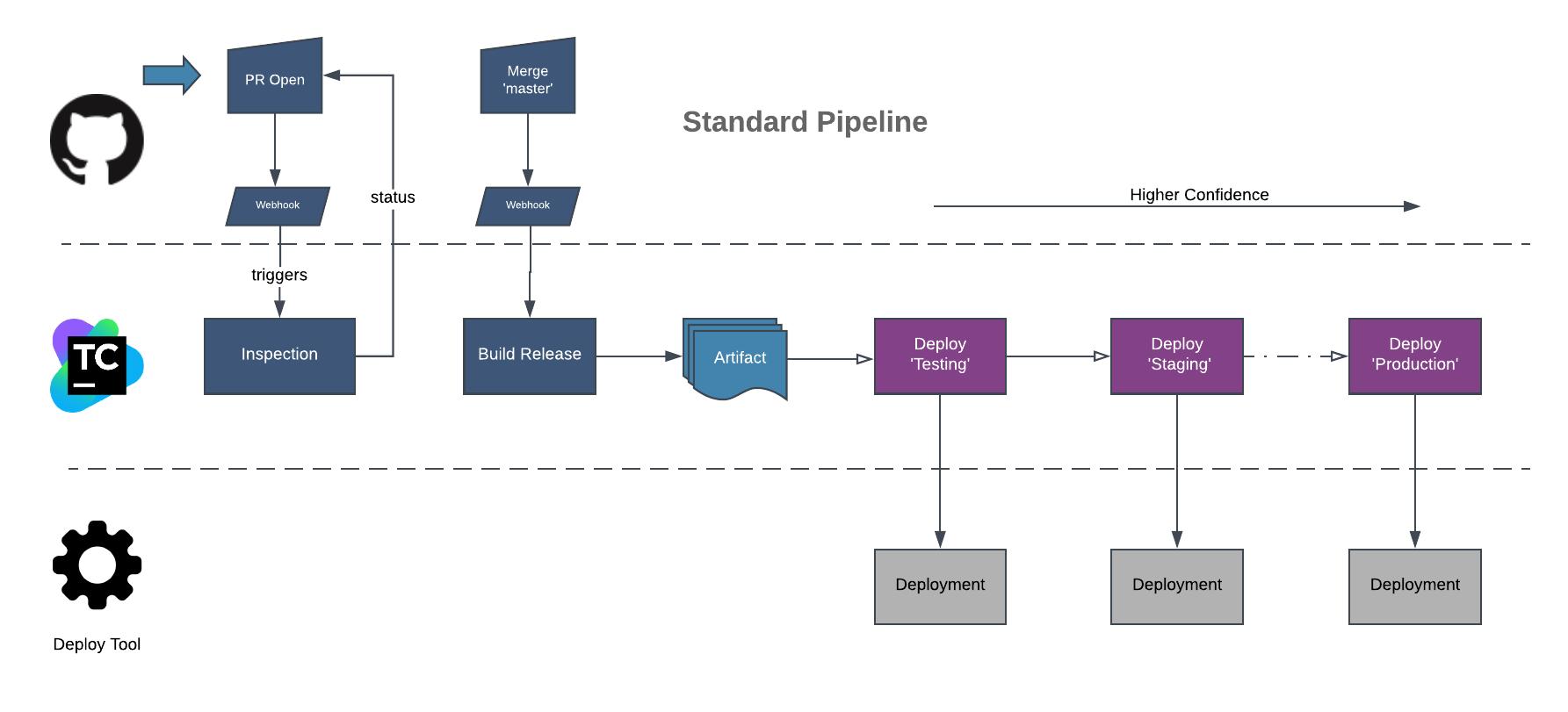 Building Builds - TeamCity Pipelines as Code using Terraform